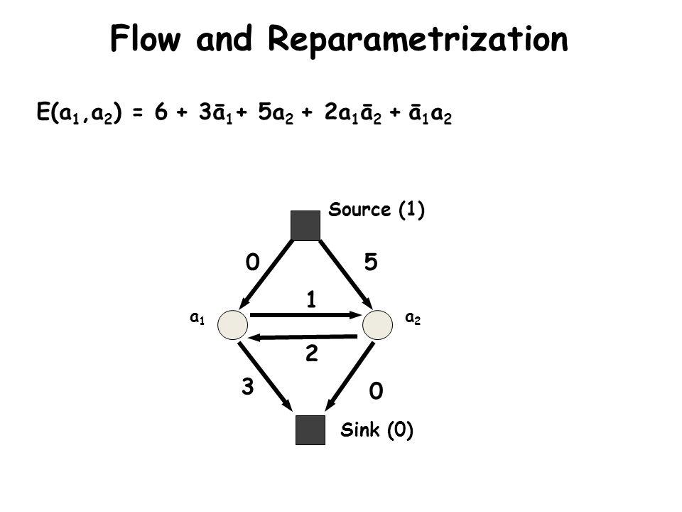 Sink (0) Source (1) a1a1 a2a2 E(a 1,a 2 ) = 6 + 3ā 1 + 5a 2 + 2a 1 ā 2 + ā 1 a 2 0 3 5 0 2 1 Flow and Reparametrization