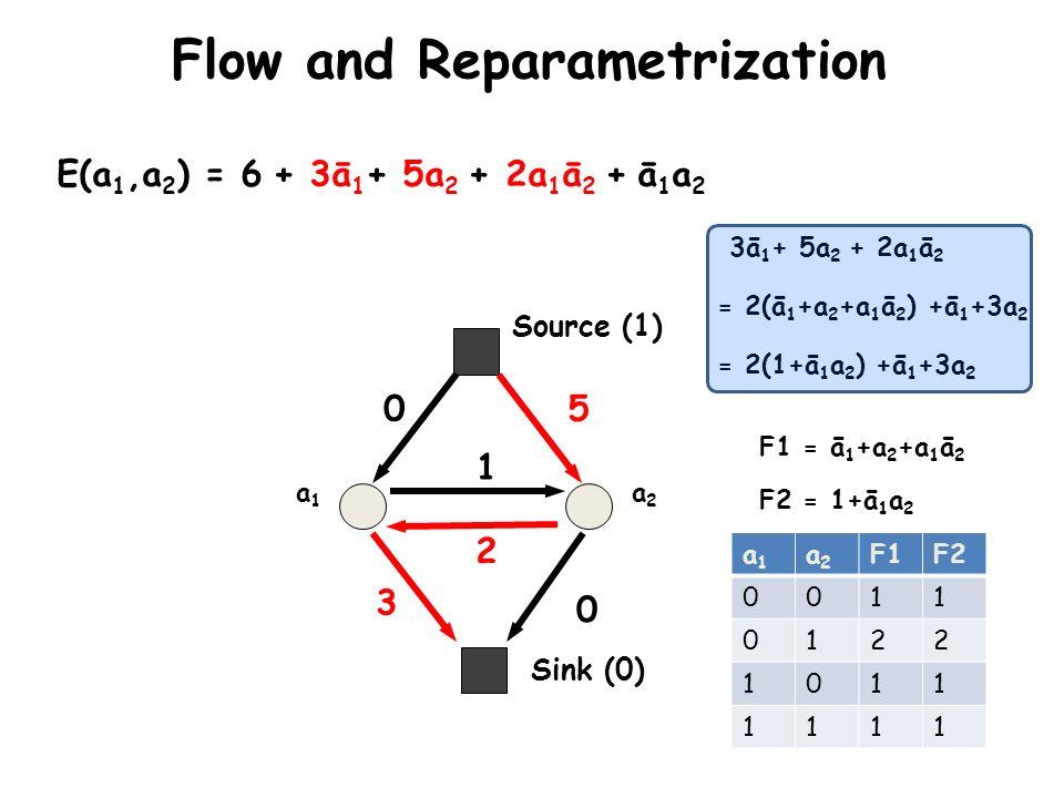 Sink (0) Source (1) a1a1 a2a2 E(a 1,a 2 ) = 6 + 3ā 1 + 5a 2 + 2a 1 ā 2 + ā 1 a 2 0 3 5 0 2 1 Flow and Reparametrization 3ā 1 + 5a 2 + 2a 1 ā 2 = 2(ā 1