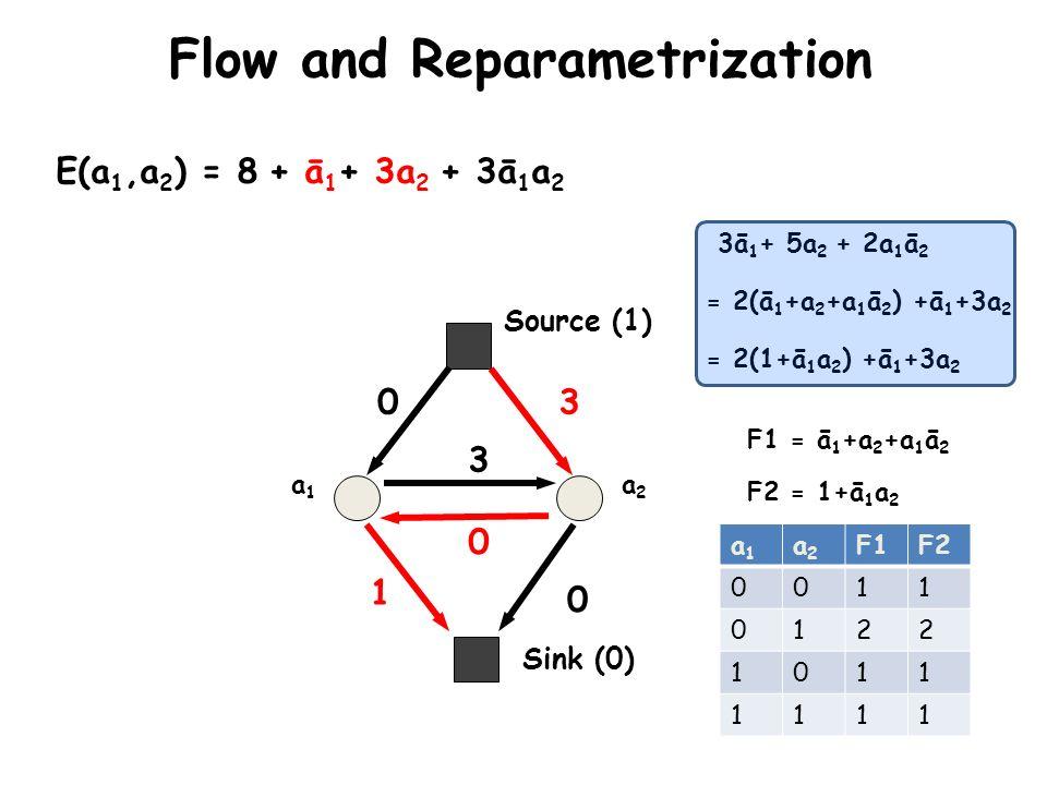 Sink (0) Source (1) a1a1 a2a2 E(a 1,a 2 ) = 8 + ā 1 + 3a 2 + 3ā 1 a 2 0 1 3 0 0 3 Flow and Reparametrization 3ā 1 + 5a 2 + 2a 1 ā 2 = 2(ā 1 +a 2 +a 1
