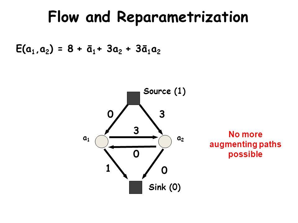 Sink (0) Source (1) a1a1 a2a2 0 1 3 0 0 3 Flow and Reparametrization E(a 1,a 2 ) = 8 + ā 1 + 3a 2 + 3ā 1 a 2 No more augmenting paths possible
