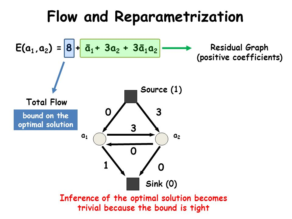 Sink (0) Source (1) a1a1 a2a2 0 1 3 0 0 3 Flow and Reparametrization E(a 1,a 2 ) = 8 + ā 1 + 3a 2 + 3ā 1 a 2 Total Flow Residual Graph (positive coeff
