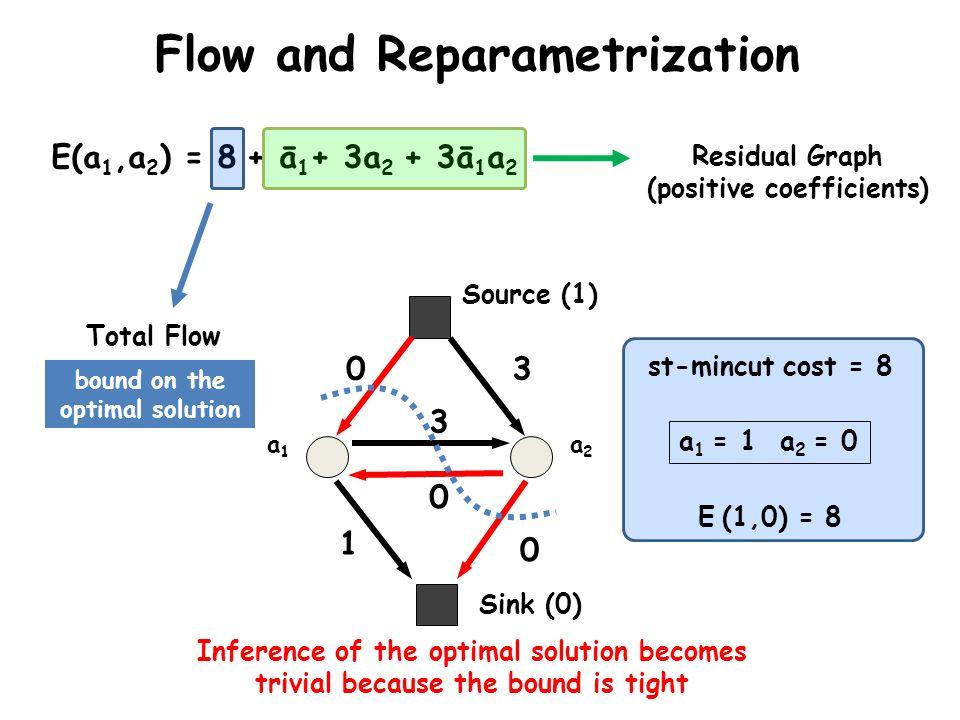 Sink (0) Source (1) a1a1 a2a2 0 1 3 0 0 3 Flow and Reparametrization E(a 1,a 2 ) = 8 + ā 1 + 3a 2 + 3ā 1 a 2 a 1 = 1 a 2 = 0 E (1,0) = 8 st-mincut cos