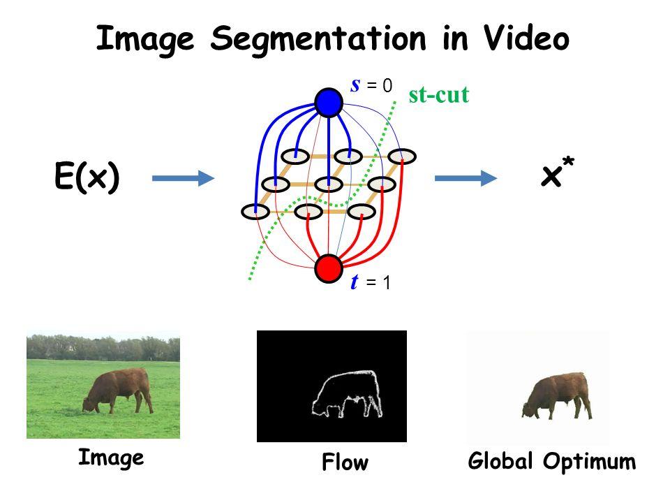 Image Segmentation in Video Image Flow Global Optimum n-links st-cut s t = 0 = 1 E(x) x*x*