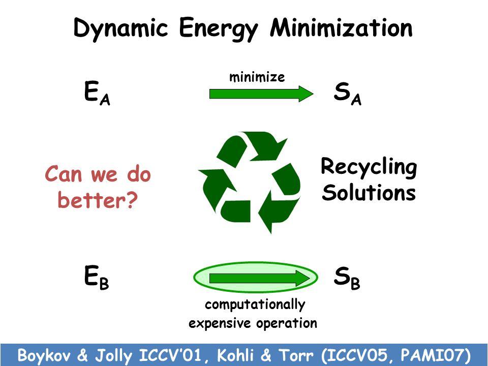 Dynamic Energy Minimization EBEB SBSB computationally expensive operation EAEA SASA minimize Recycling Solutions Can we do better? Boykov & Jolly ICCV