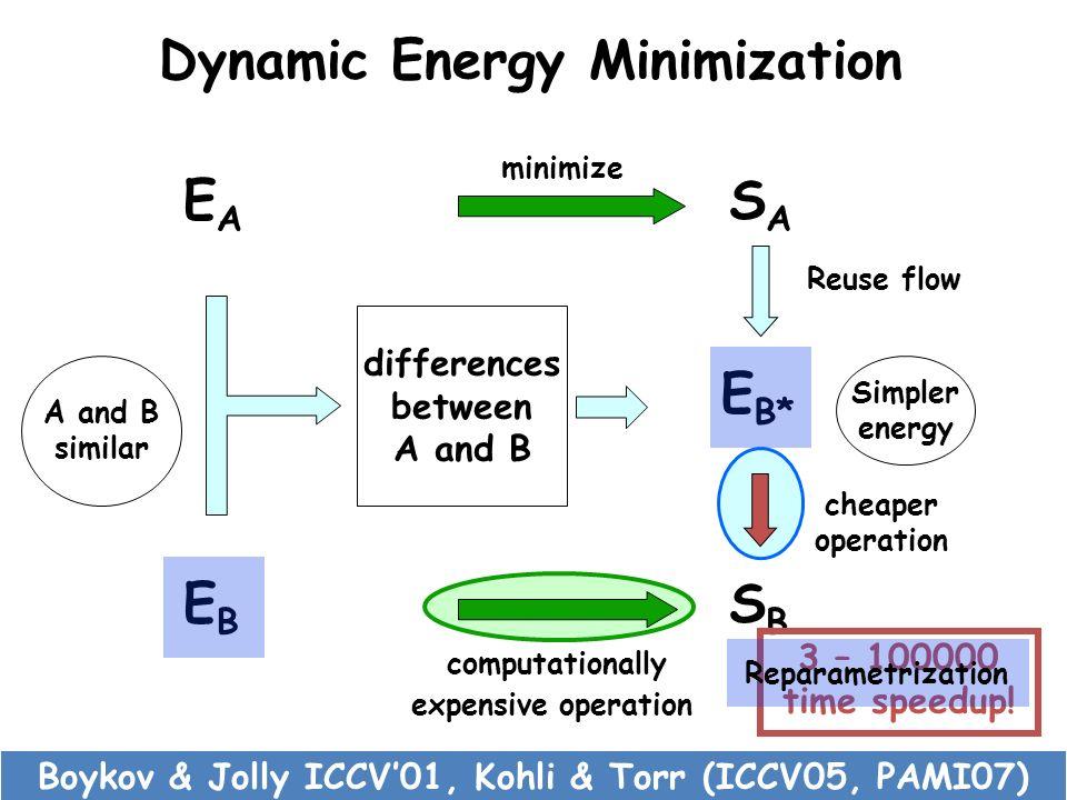 Dynamic Energy Minimization EBEB SBSB computationally expensive operation EAEA SASA minimize cheaper operation Simpler energy E B* differences between