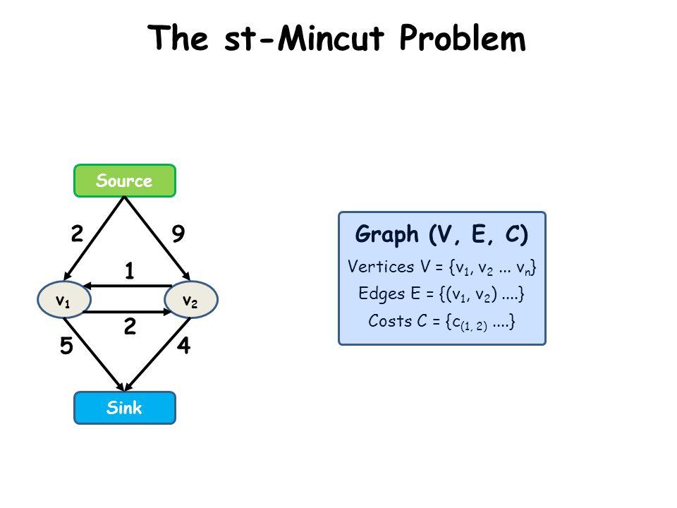 The st-Mincut Problem Source Sink v1v1 v2v2 2 5 9 4 2 1 Graph (V, E, C) Vertices V = {v 1, v 2... v n } Edges E = {(v 1, v 2 )....} Costs C = {c (1, 2