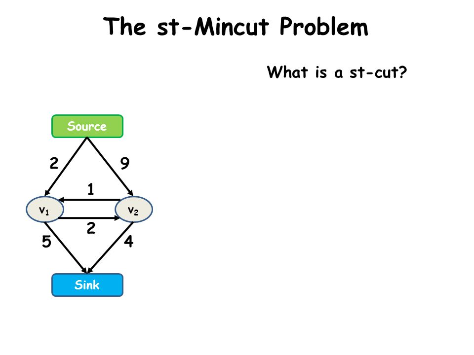 The st-Mincut Problem Source Sink v1v1 v2v2 2 5 9 4 2 1 What is a st-cut.