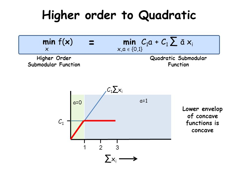Higher order to Quadratic min f(x) min C 1 a + C 1 ā x i x = x,a {0,1} Higher Order Submodular Function Quadratic Submodular Function x i 1 23 C1C1 C