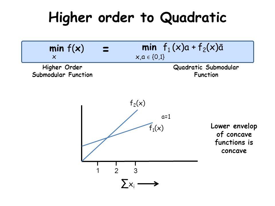 Higher order to Quadratic min f(x) min f 1 (x)a + f 2 (x)ā x = x,a {0,1} Higher Order Submodular Function Quadratic Submodular Function x i 1 23 a=1 L