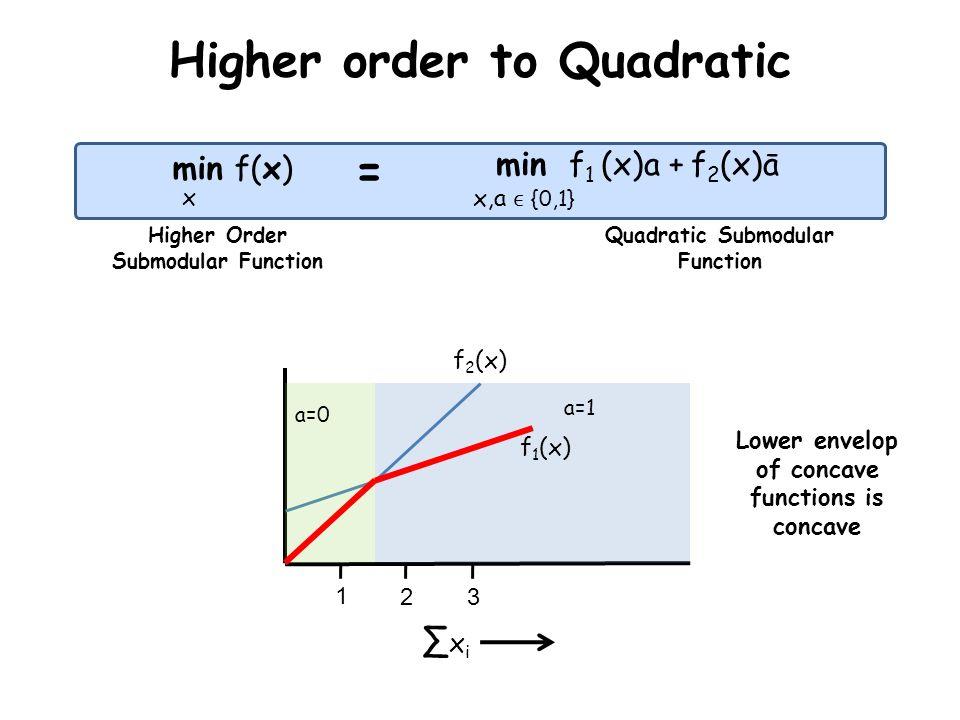 Higher order to Quadratic min f(x) min f 1 (x)a + f 2 (x)ā x = x,a {0,1} Higher Order Submodular Function Quadratic Submodular Function x i 1 23 a=1 a