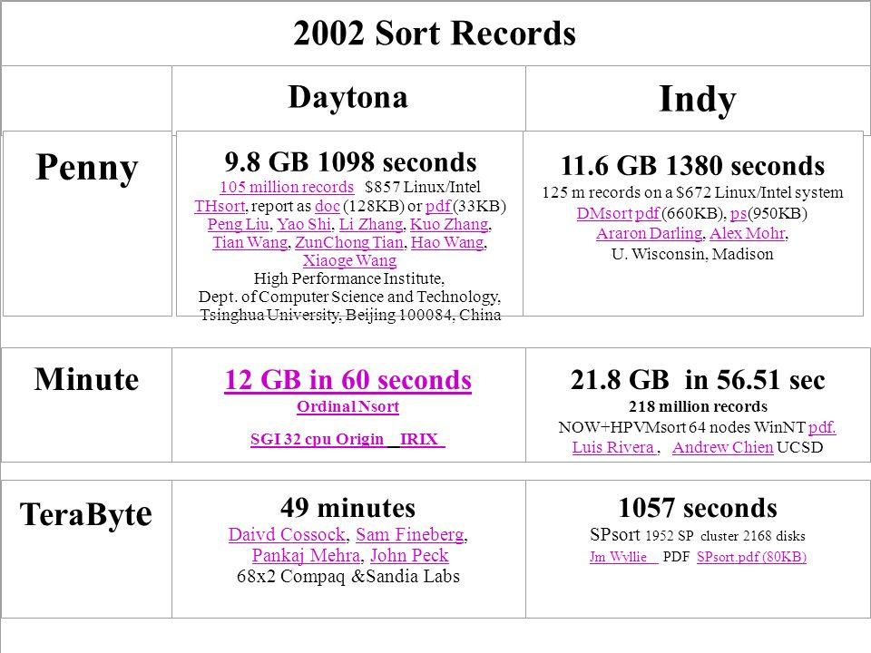11 1999 Sort Records 2002 Sort Records Daytona Indy Penny 9.8 GB 1098 seconds 105 million records105 million records $857 Linux/Intel THsort, report a