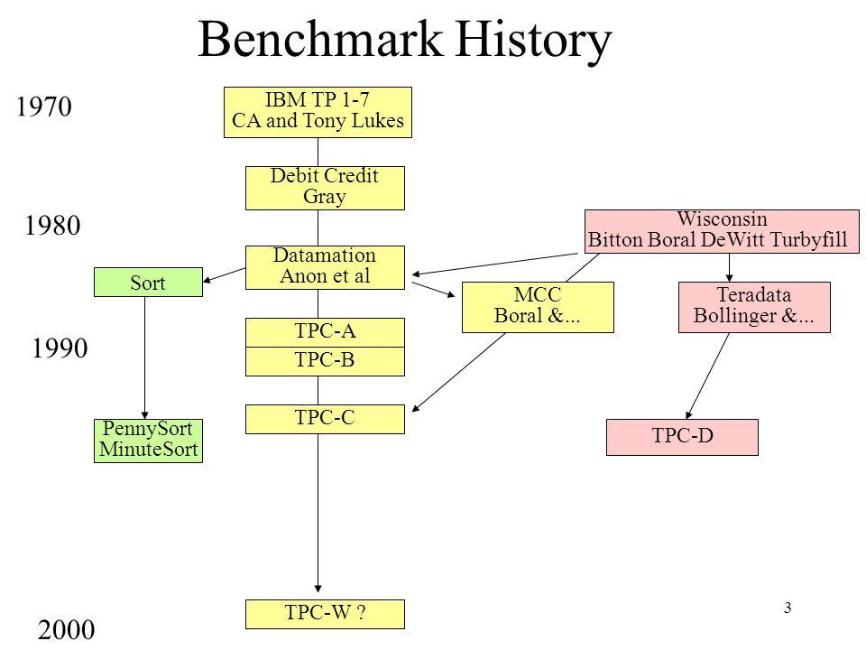 3 Benchmark History Wisconsin Bitton Boral DeWitt Turbyfill IBM TP 1-7 CA and Tony Lukes Debit Credit Gray Datamation Anon et al TPC-A MCC Boral &...