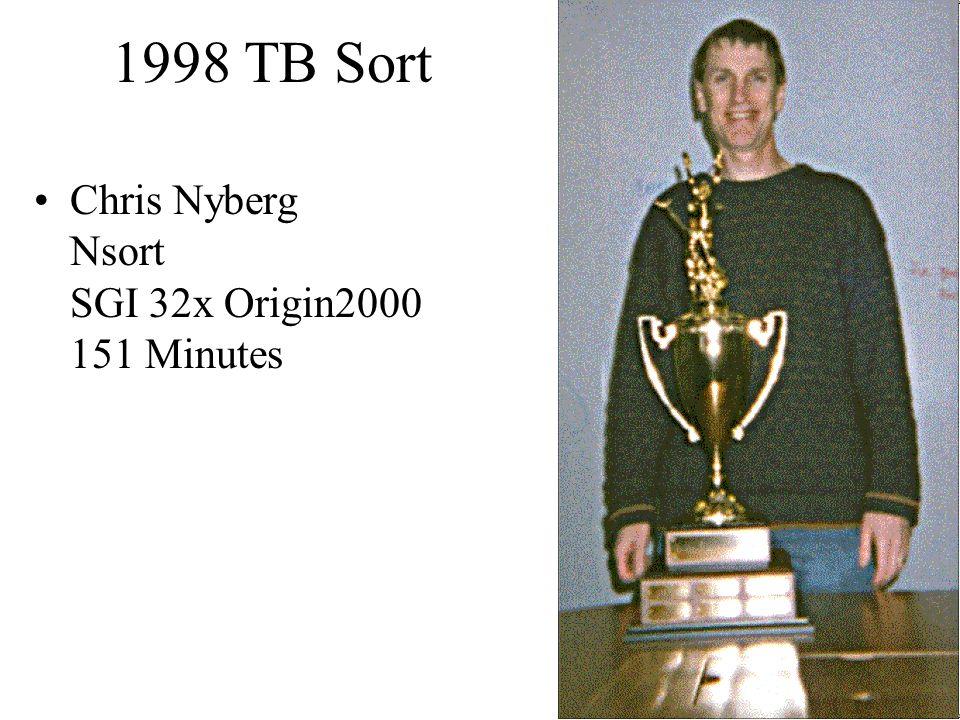 8 1998 TB Sort Chris Nyberg Nsort SGI 32x Origin2000 151 Minutes