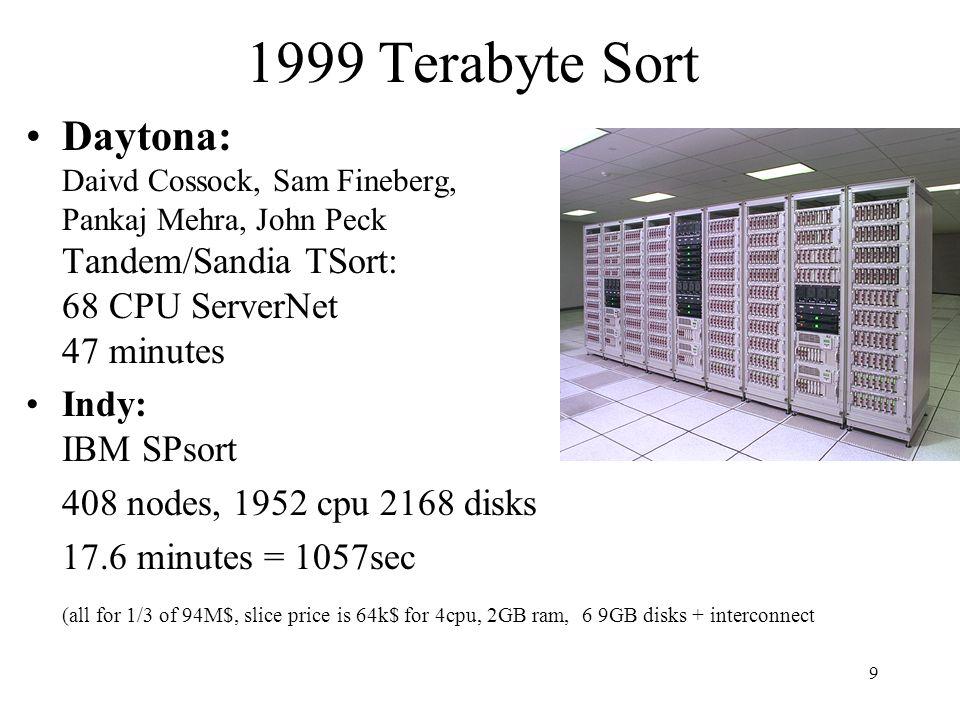 9 1999 Terabyte Sort Daytona: Daivd Cossock, Sam Fineberg, Pankaj Mehra, John Peck Tandem/Sandia TSort: 68 CPU ServerNet 47 minutes Indy: IBM SPsort 4