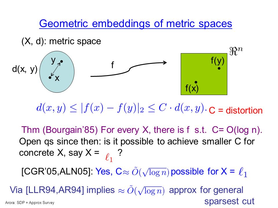 Next, briefly Arora: SDP + Approx Survey Connection between analysis of SDPs and Geometric Embedding of Metric Spaces