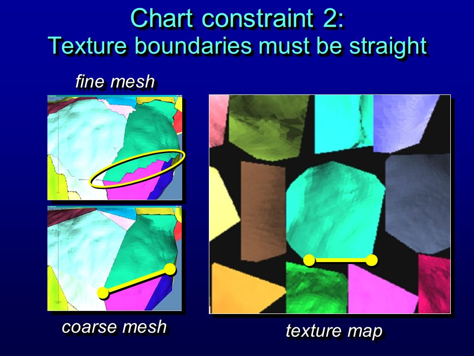 Chart constraint 2: Texture boundaries must be straight coarse mesh fine mesh texture map