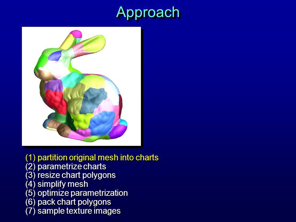 ApproachApproach (1) partition original mesh into charts (2) parametrize charts (3) resize chart polygons (4) simplify mesh (5) optimize parametrizati