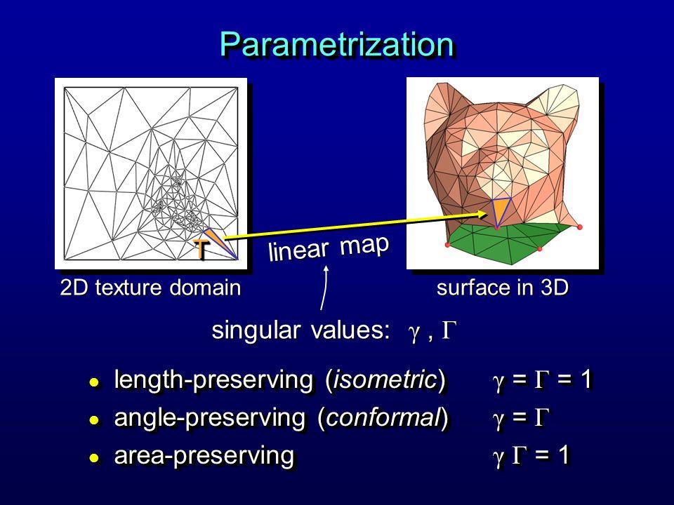 ParametrizationParametrization length-preserving (isometric) γ = Γ = 1 length-preserving (isometric) γ = Γ = 1 angle-preserving (conformal) γ = Γ angle-preserving (conformal) γ = Γ area-preserving γ Γ = 1 area-preserving γ Γ = 1 length-preserving (isometric) γ = Γ = 1 length-preserving (isometric) γ = Γ = 1 angle-preserving (conformal) γ = Γ angle-preserving (conformal) γ = Γ area-preserving γ Γ = 1 area-preserving γ Γ = 1 2D texture domain surface in 3D linear map TT singular values: γ, Γ