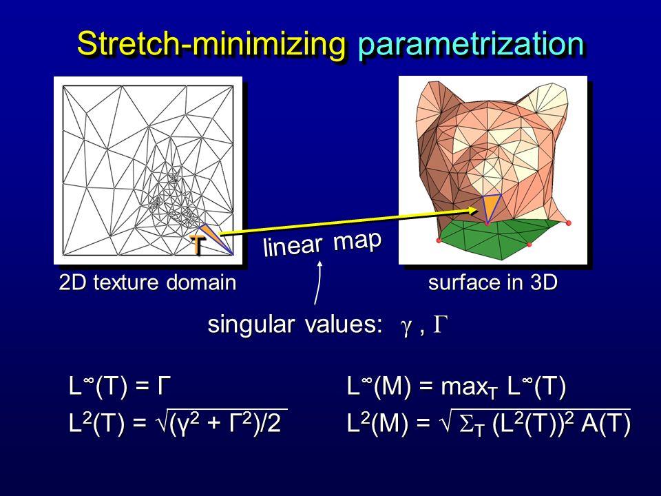 Stretch-minimizing parametrization 2D texture domain surface in 3D linear map TT singular values: γ, Γ L (T) = Γ L 2 (T) = (γ 2 + Γ 2 )/2 L (M) = max T L (T) L 2 (M) = T (L 2 (T)) 2 A(T)