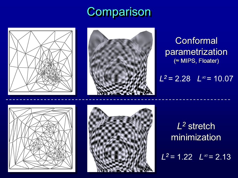Conformal parametrization ( MIPS, Floater) ( MIPS, Floater) L 2 = 2.28 L = 10.07 L 2 stretch minimization L 2 = 1.22 L = 2.13 ComparisonComparison