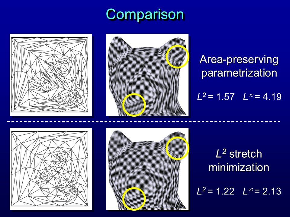 Area-preserving parametrization L 2 = 1.57 L = 4.19 L 2 stretch minimization L 2 = 1.22 L = 2.13 ComparisonComparison