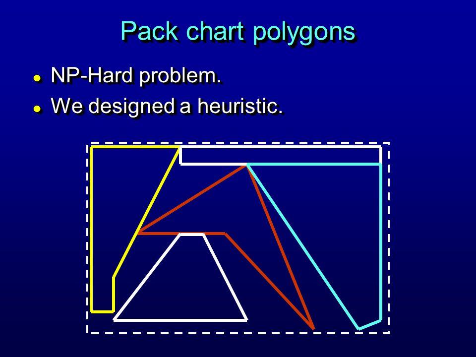 Pack chart polygons l NP-Hard problem.l We designed a heuristic.