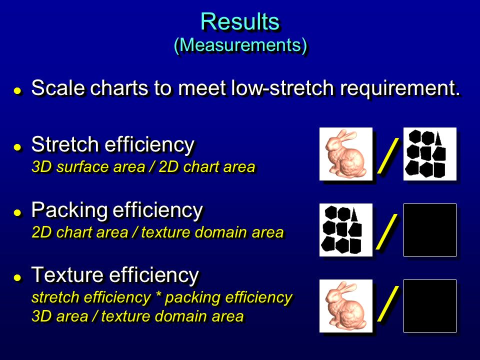 Results (Measurements) l Scale charts to meet low-stretch requirement. l Stretch efficiency 3D surface area / 2D chart area l Packing efficiency 2D ch