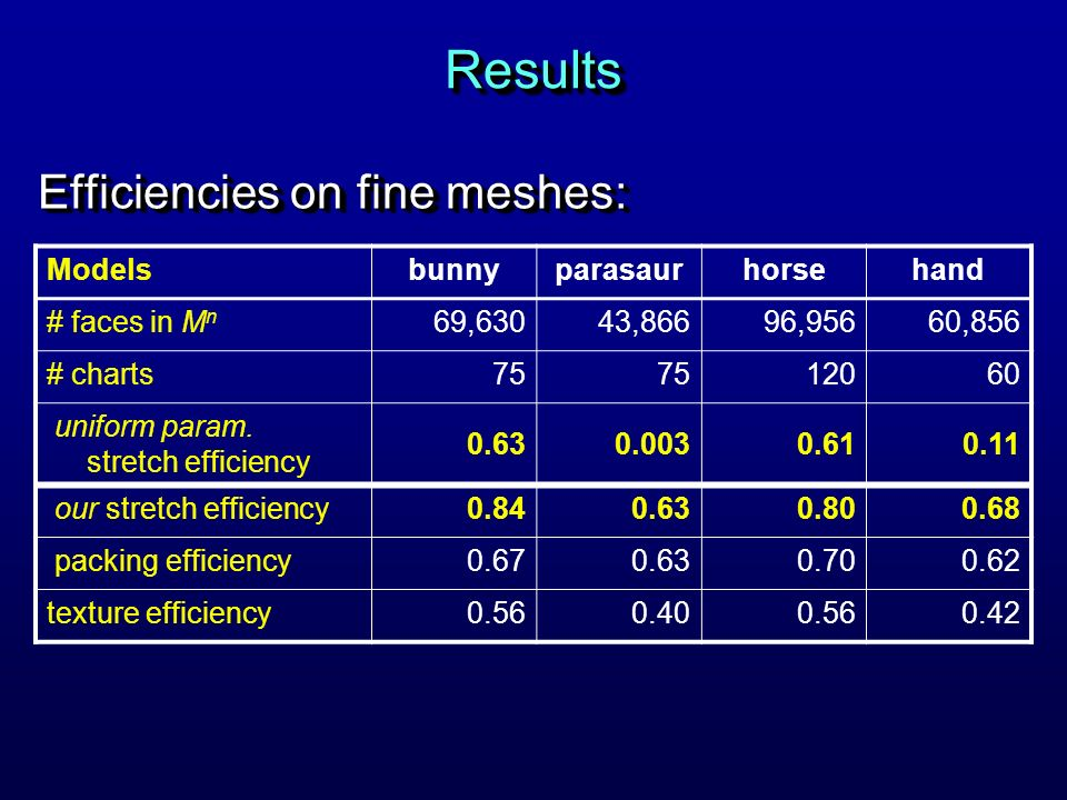 ResultsResults Efficiencies on fine meshes: Modelsbunnyparasaurhorsehand # faces in M n 69,63043,86696,95660,856 # charts75 12060 uniform param.