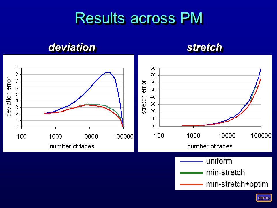 Results across PM uniformmin-stretchmin-stretch+optim demo stretchstretchdeviationdeviation
