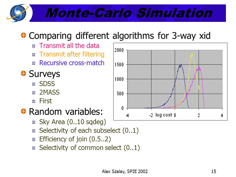 Alex Szalay, SPIE 200215 Monte-Carlo Simulation Comparing different algorithms for 3-way xid Transmit all the data Transmit after filtering Recursive cross-match Surveys SDSS 2MASS First Random variables: Sky Area (0..10 sqdeg) Selectivity of each subselect (0..1) Efficiency of join (0.5..2) Selectivity of common select (0..1)