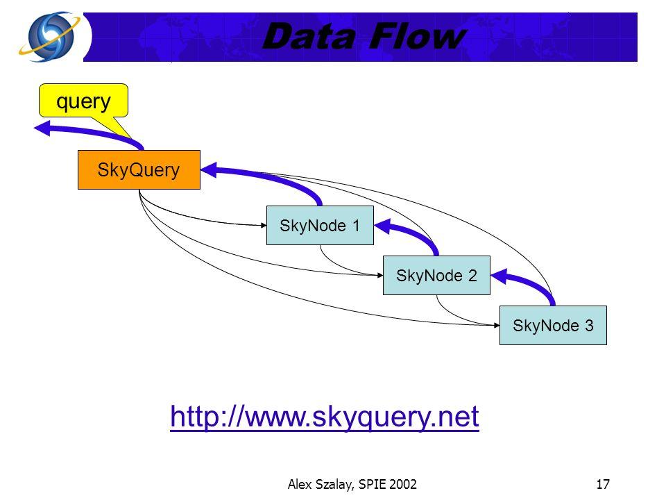 Alex Szalay, SPIE 200217 Data Flow SkyNode 1 SkyQuery SkyNode 2 SkyNode 3 query http://www.skyquery.net