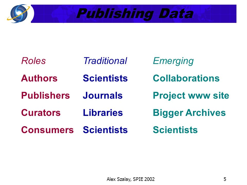 Alex Szalay, SPIE 20025 Publishing Data Roles Authors Publishers Curators Consumers Traditional Scientists Journals Libraries Scientists Emerging Collaborations Project www site Bigger Archives Scientists