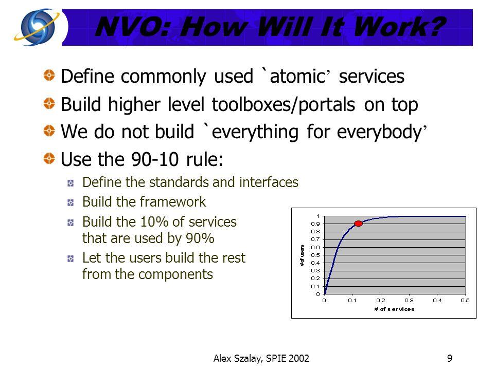 Alex Szalay, SPIE 20029 NVO: How Will It Work.