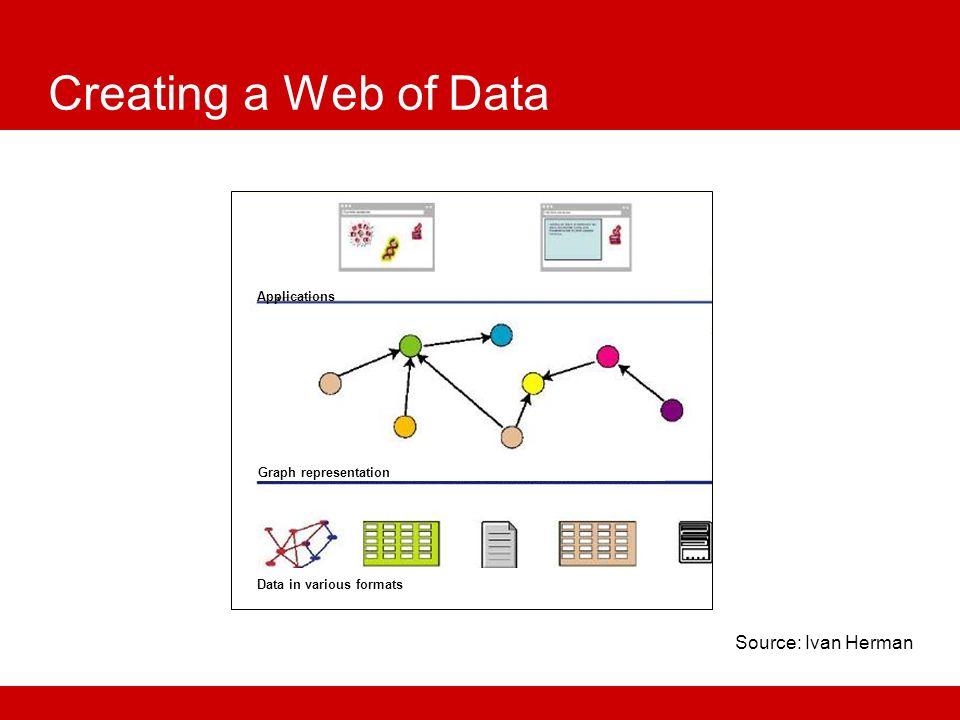 Mashing Data Source: W3C