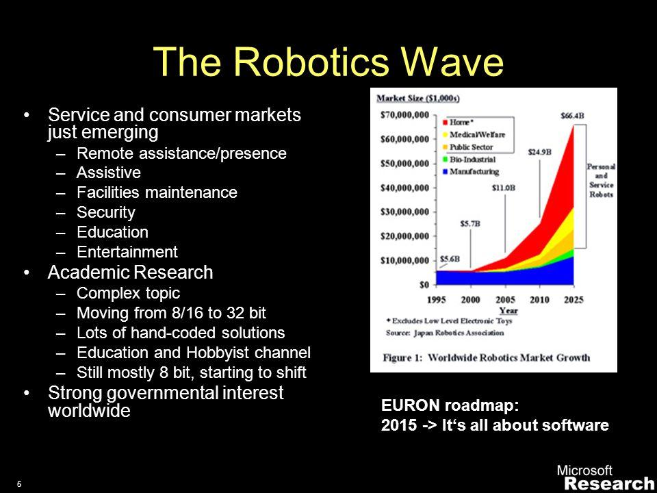4 Why robotics. How will Future Environments look like.