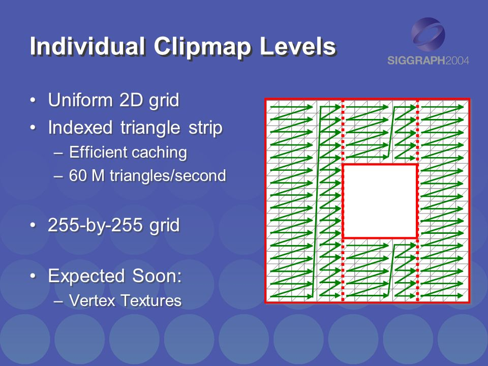 Individual Clipmap Levels Uniform 2D grid Indexed triangle strip –Efficient caching –60 M triangles/second 255-by-255 grid Expected Soon: –Vertex Text