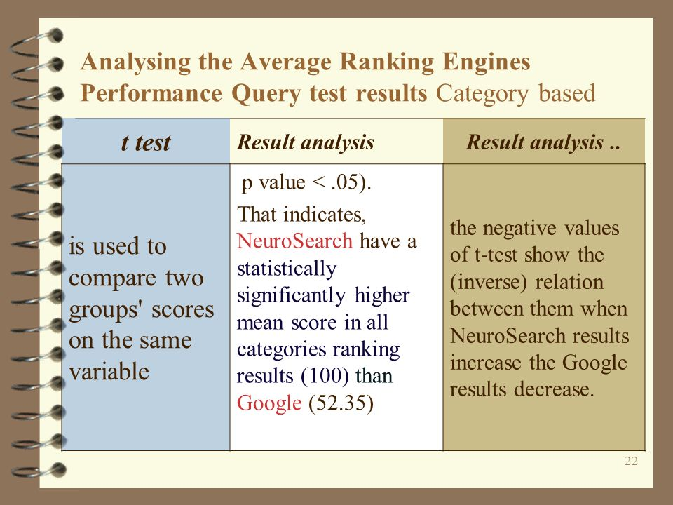 22 Analysing the Average Ranking Engines Performance Query test results Category based t test Result analysisResult analysis..