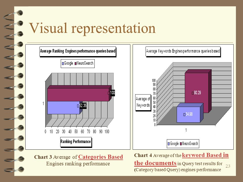 23 Visual representation Chart 3 Average of Categories Based Engines ranking performance Chart 4 Average of the keyword Based in the documents in Query test results for (Category based Query) engines performance