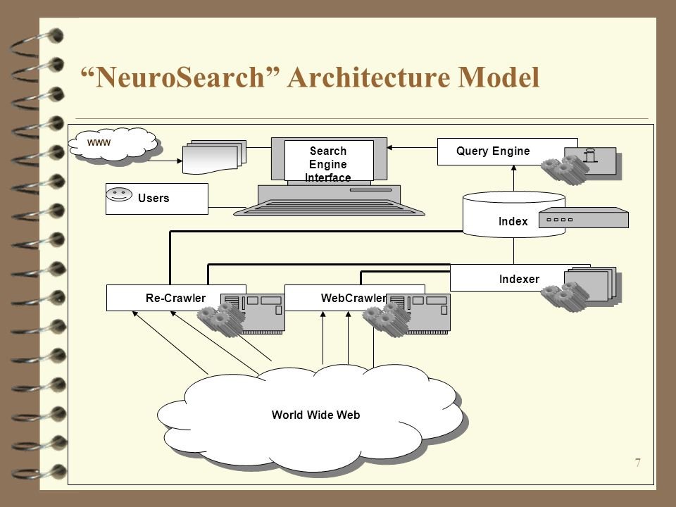 7 NeuroSearch Architecture Model Search Engine Interface Query Engine Indexer Index Re-CrawlerWebCrawler World Wide Web Users WWW