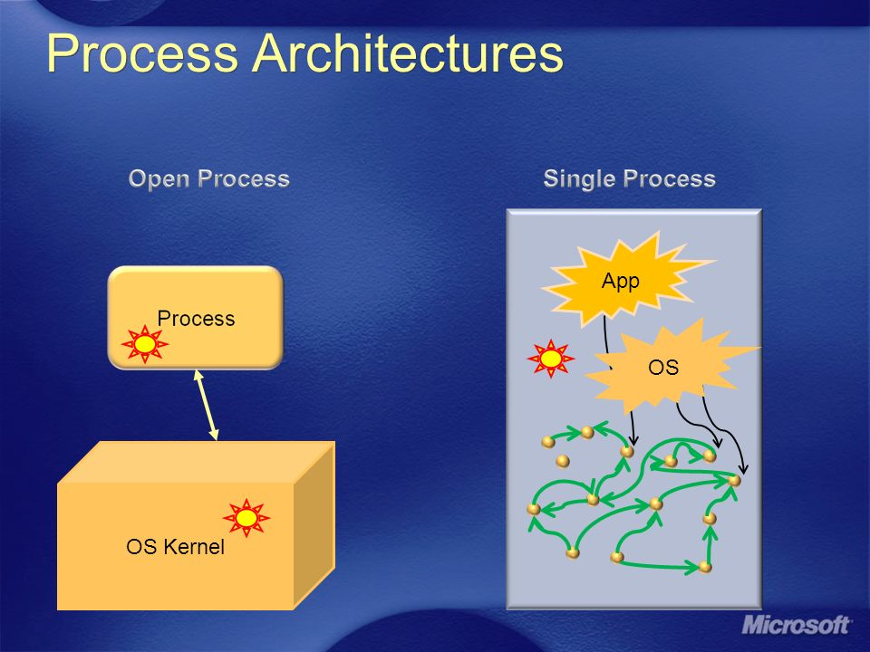 Process Architectures OS Kernel App OS