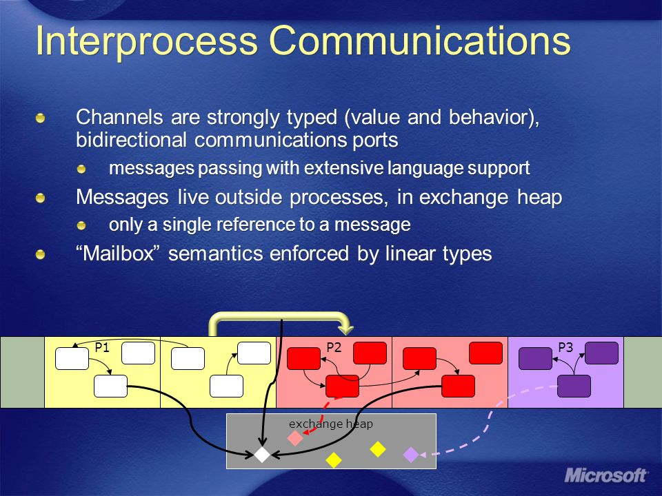 P2P3 Interprocess Communications Channels are strongly typed (value and behavior), bidirectional communications ports messages passing with extensive language support Messages live outside processes, in exchange heap only a single reference to a message Mailbox semantics enforced by linear types Channels are strongly typed (value and behavior), bidirectional communications ports messages passing with extensive language support Messages live outside processes, in exchange heap only a single reference to a message Mailbox semantics enforced by linear types P1 exchange heap