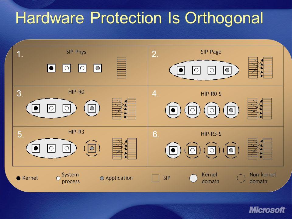 Hardware Protection Is Orthogonal 1. 2. 3. 4. 5. 6.