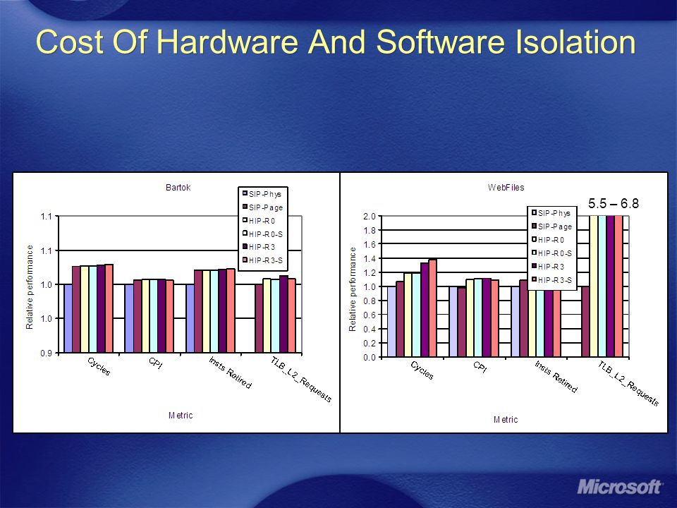 Cost Of Hardware And Software Isolation 5.5 – 6.8