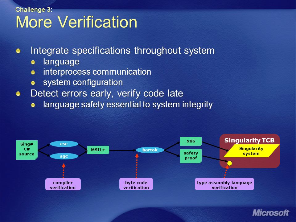 Challenge 3: More Verification Integrate specifications throughout system language interprocess communication system configuration Detect errors early, verify code late language safety essential to system integrity Integrate specifications throughout system language interprocess communication system configuration Detect errors early, verify code late language safety essential to system integrity Singularity TCB MSIL+ bartok Sing# C# source byte code verification compiler verification Singularity system csc sgc x86 safety proof type assembly language verification