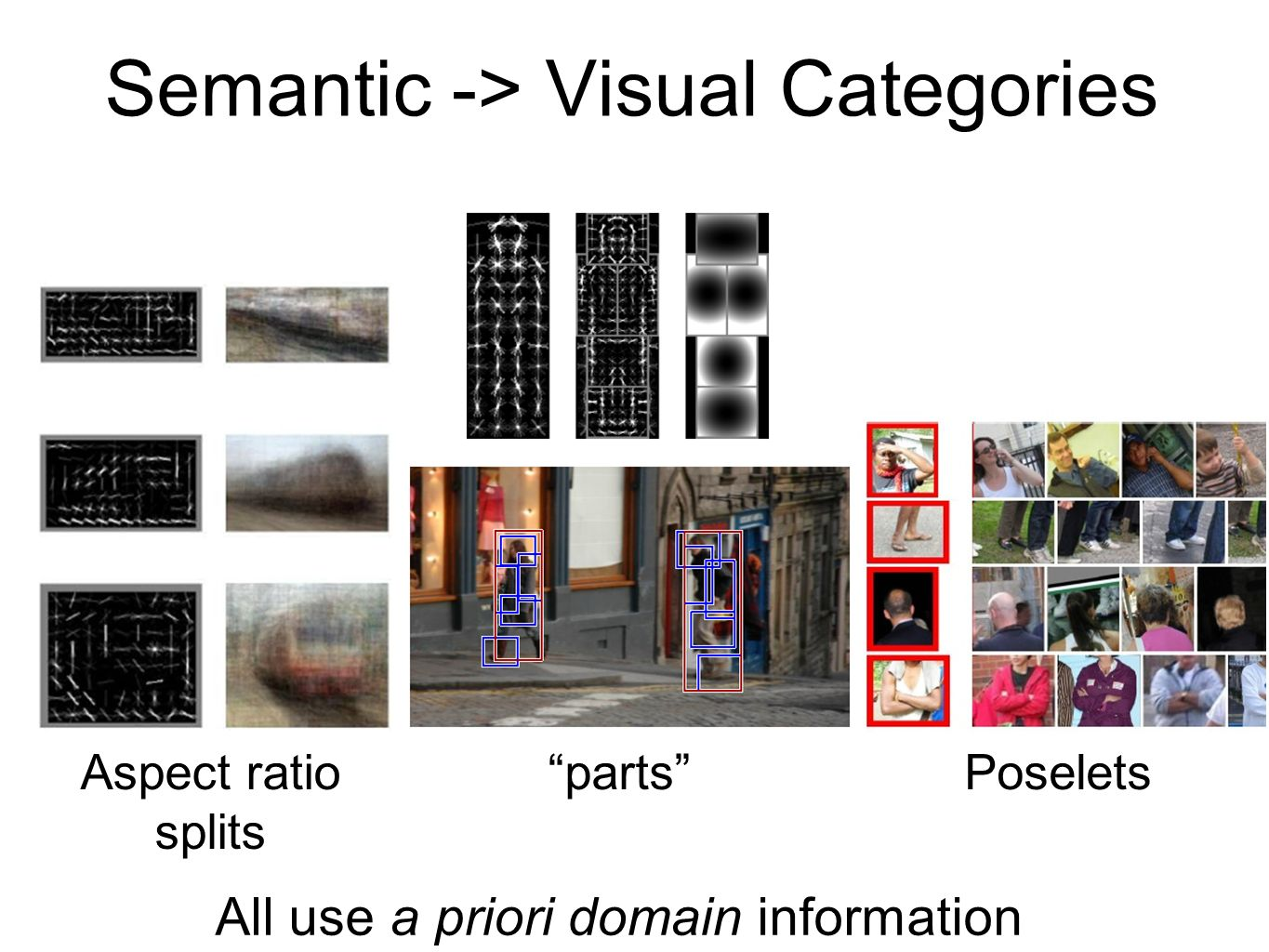 Semantic -> Visual Categories Aspect ratio splits partsPoselets All use a priori domain information
