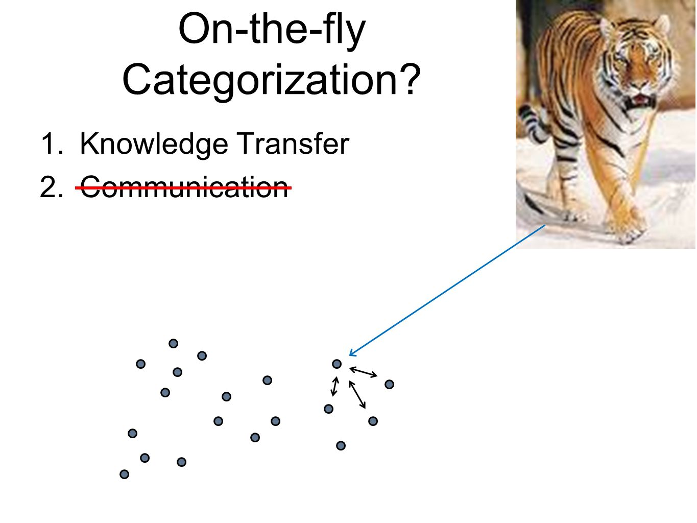 On-the-fly Categorization 1.Knowledge Transfer 2.Communication