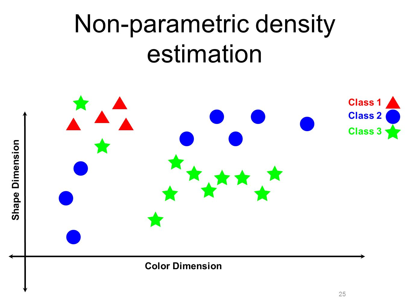 25 Non-parametric density estimation Color Dimension Shape Dimension Class 1 Class 2 Class 3