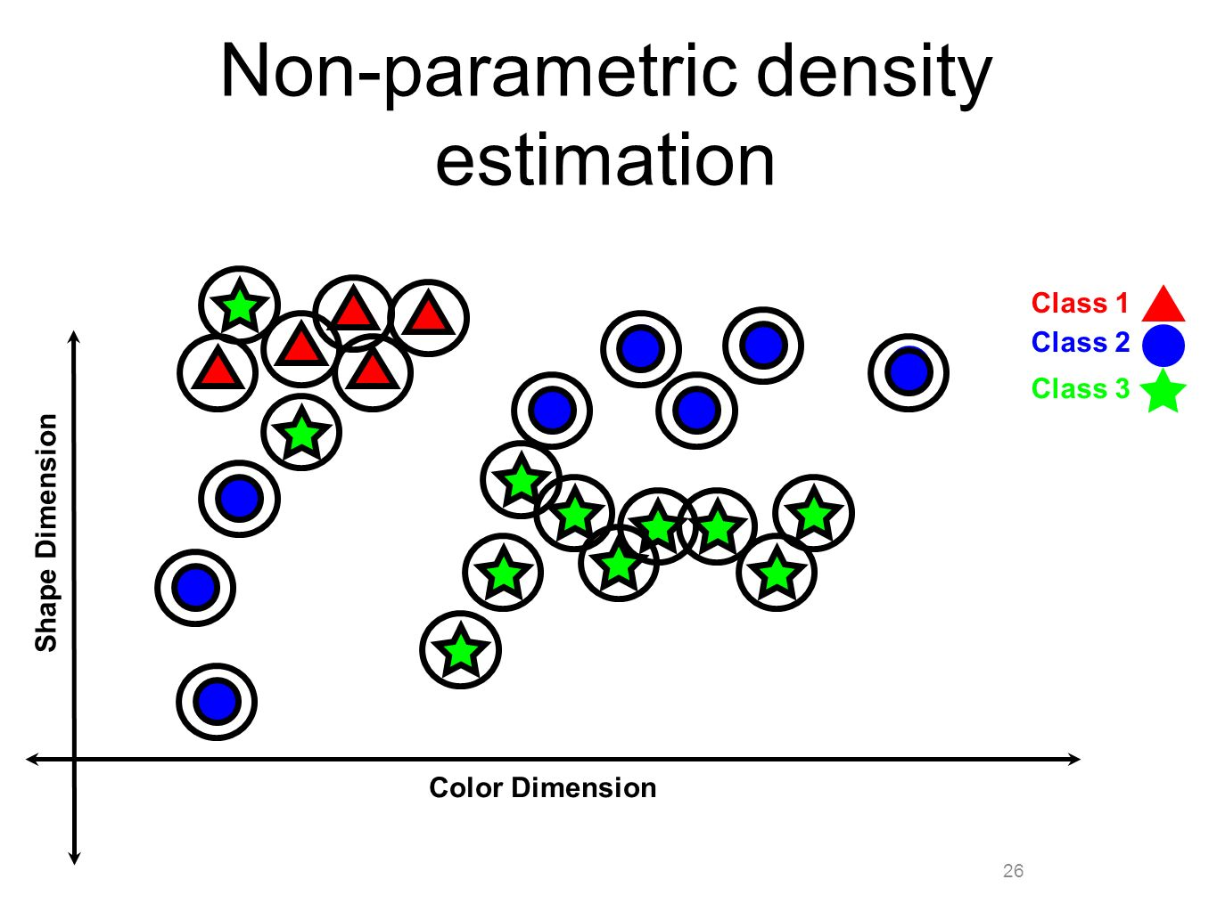 26 Non-parametric density estimation Color Dimension Shape Dimension Class 1 Class 2 Class 3