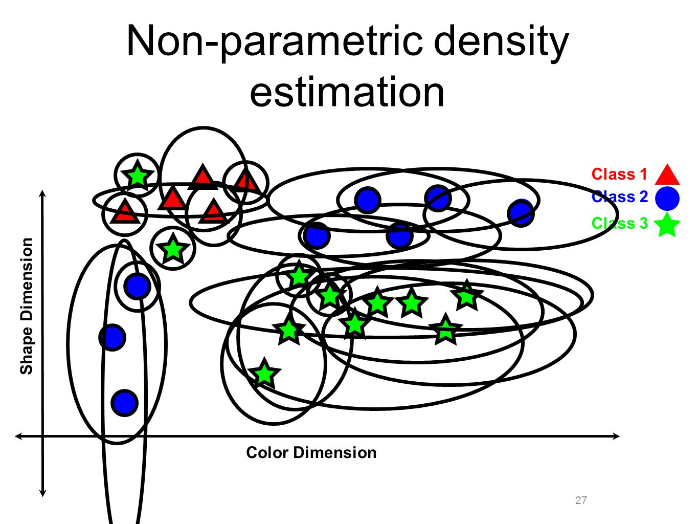 27 Non-parametric density estimation Color Dimension Shape Dimension Class 1 Class 2 Class 3