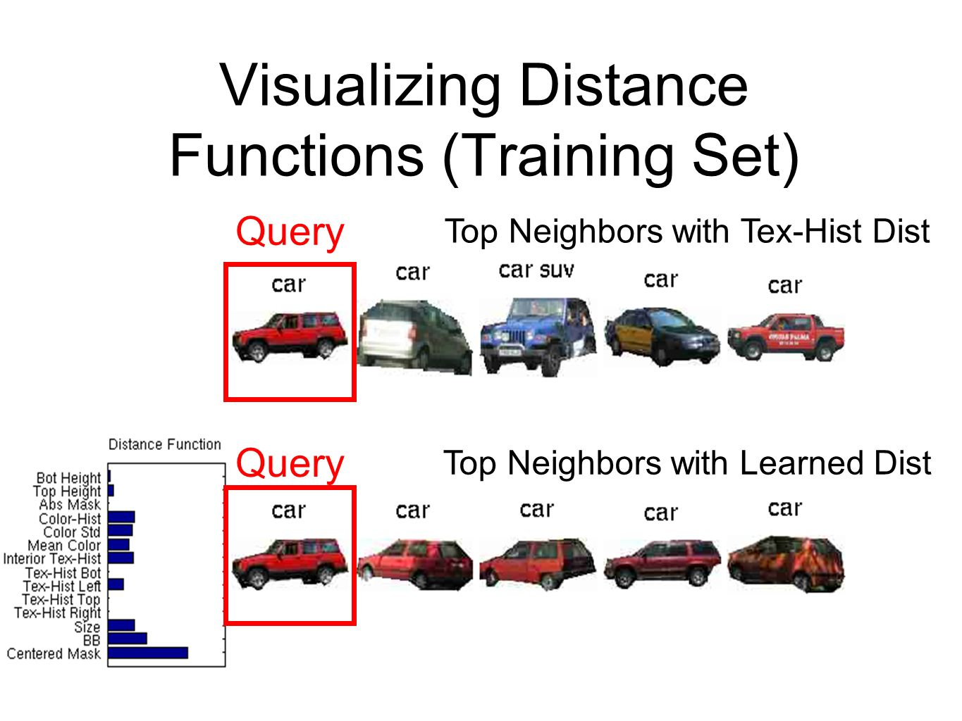 Visualizing Distance Functions (Training Set) Query Top Neighbors with Tex-Hist Dist Top Neighbors with Learned Dist